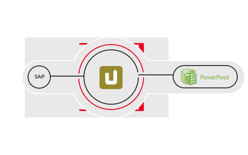 SAP und SharePoint nahtlos verbinden